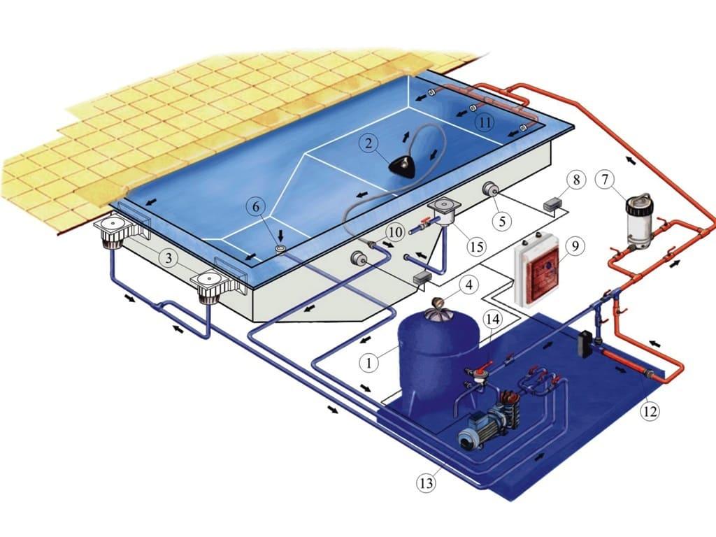 Схема водоподготовки скиммерного бассейна