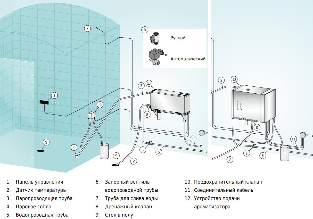 Схема оборудования для хамам