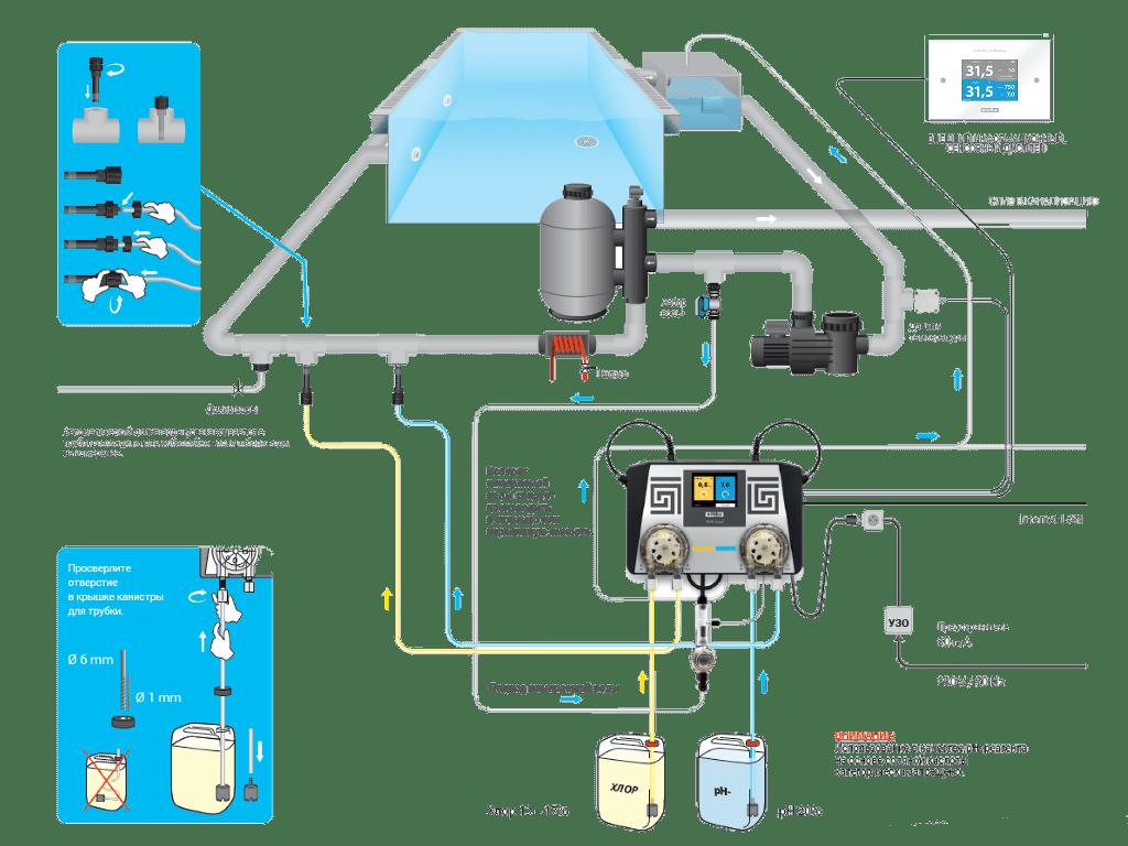Схема установки станции автоматической дезинфекции