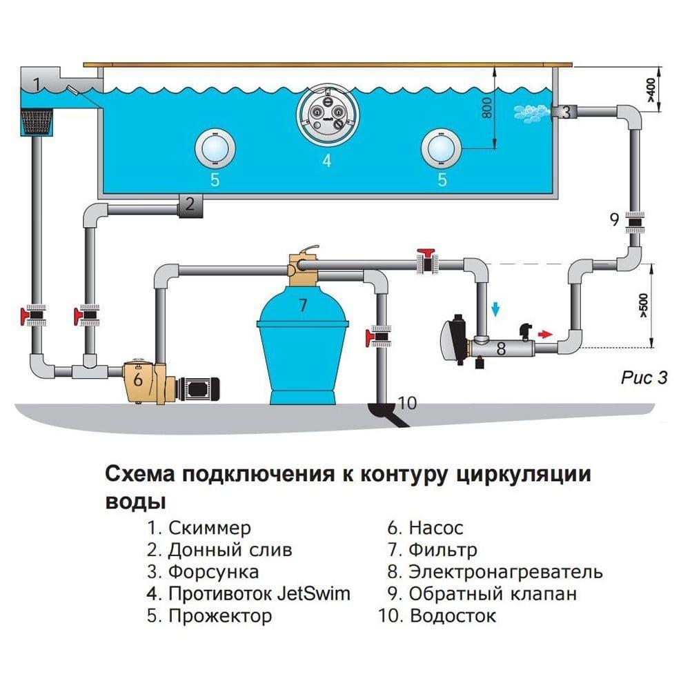 Схема фильтрации скиммерного бассейна